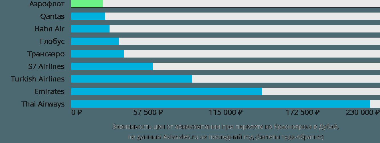 Динамика цен в зависимости от авиакомпании, совершающей перелет из Красноярска в Дубай