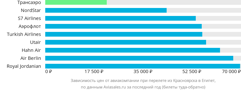 Динамика цен в зависимости от авиакомпании, совершающей перелет из Красноярска в Египет