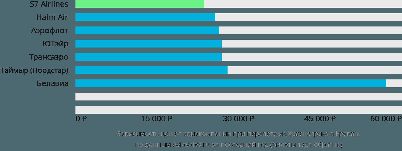 Динамика цен в зависимости от авиакомпании, совершающей перелет из Красноярска в Ереван
