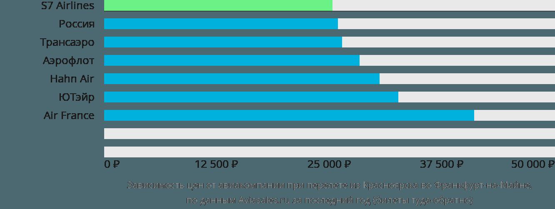 Динамика цен в зависимости от авиакомпании, совершающей перелет из Красноярска во Франкфурт-на-Майне