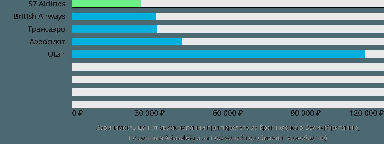 Динамика цен в зависимости от авиакомпании, совершающей перелёт из Красноярска в Великобританию