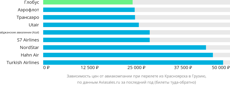 Динамика цен в зависимости от авиакомпании, совершающей перелет из Красноярска в Грузию