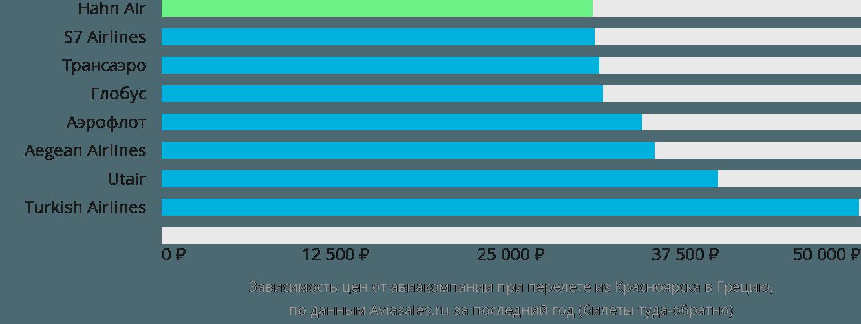 Динамика цен в зависимости от авиакомпании, совершающей перелет из Красноярска в Грецию
