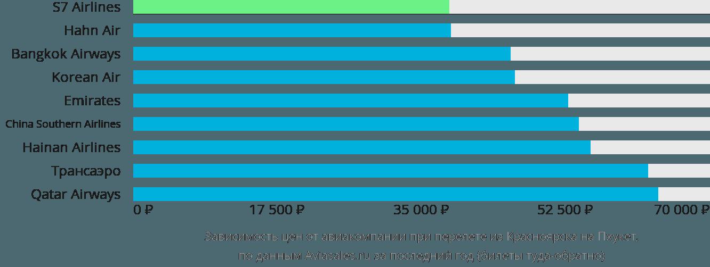 Динамика цен в зависимости от авиакомпании, совершающей перелет из Красноярска на Пхукет