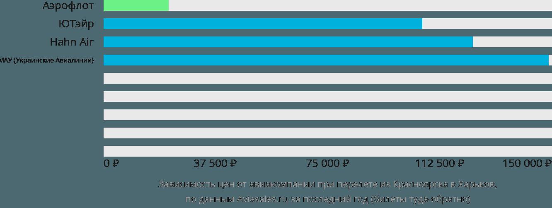 Динамика цен в зависимости от авиакомпании, совершающей перелет из Красноярска в Харьков