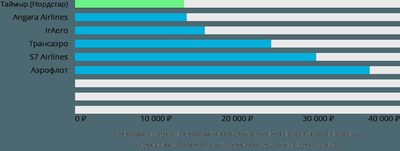 Динамика цен в зависимости от авиакомпании, совершающей перелет из Красноярска в Иркутск