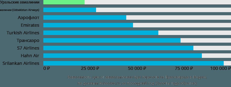 Динамика цен в зависимости от авиакомпании, совершающей перелет из Красноярска в Индию