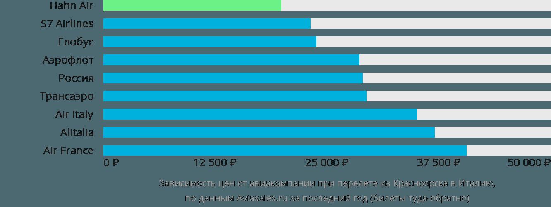 Динамика цен в зависимости от авиакомпании, совершающей перелет из Красноярска в Италию