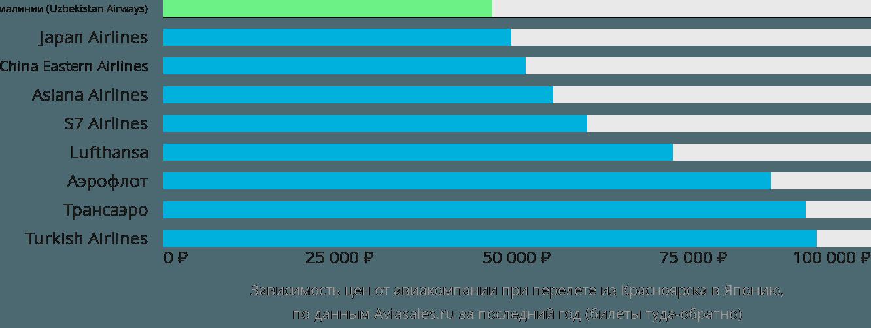 Динамика цен в зависимости от авиакомпании, совершающей перелет из Красноярска в Японию