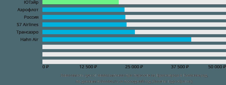 Динамика цен в зависимости от авиакомпании, совершающей перелет из Красноярска в Калининград