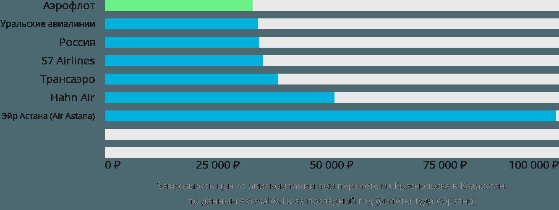Динамика цен в зависимости от авиакомпании, совершающей перелет из Красноярска в Казахстан