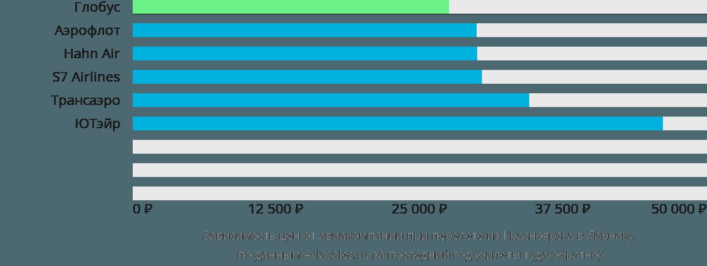 Динамика цен в зависимости от авиакомпании, совершающей перелет из Красноярска в Ларнаку