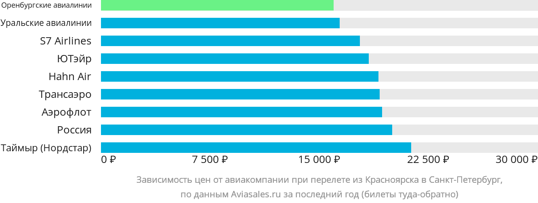 Динамика цен в зависимости от авиакомпании, совершающей перелет из Красноярска в Санкт-Петербург