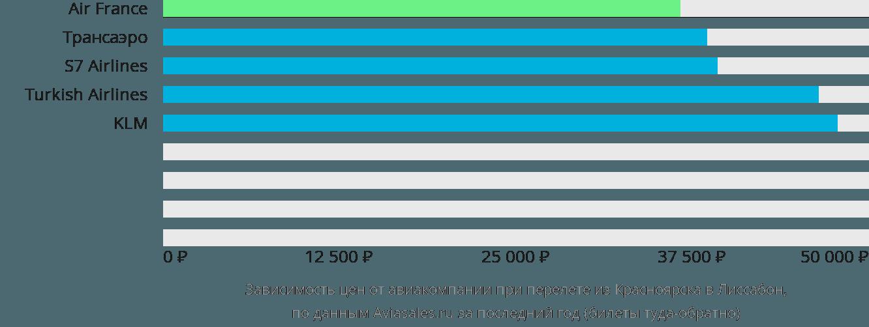 Динамика цен в зависимости от авиакомпании, совершающей перелет из Красноярска в Лиссабон