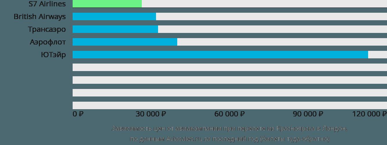 Динамика цен в зависимости от авиакомпании, совершающей перелет из Красноярска в Лондон