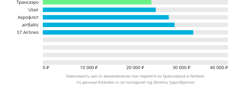 Динамика цен в зависимости от авиакомпании, совершающей перелёт из Красноярска в Латвию