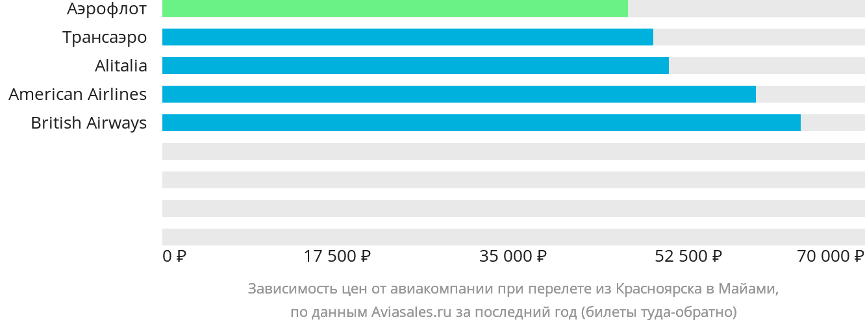 Динамика цен в зависимости от авиакомпании, совершающей перелет из Красноярска в Майами