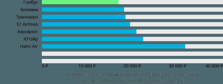 Динамика цен в зависимости от авиакомпании, совершающей перелет из Красноярска в Минск