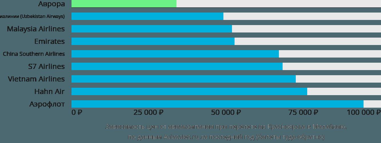 Динамика цен в зависимости от авиакомпании, совершающей перелет из Красноярска в Малайзию