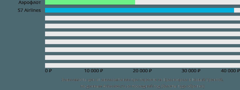 Динамика цен в зависимости от авиакомпании, совершающей перелет из Красноярска в Новый Уренгой