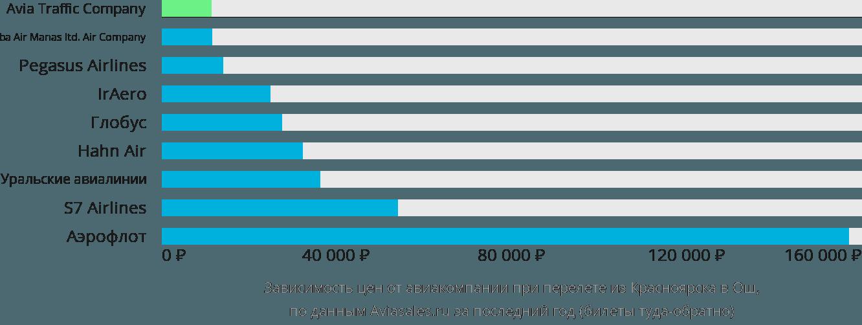 Динамика цен в зависимости от авиакомпании, совершающей перелет из Красноярска в Ош