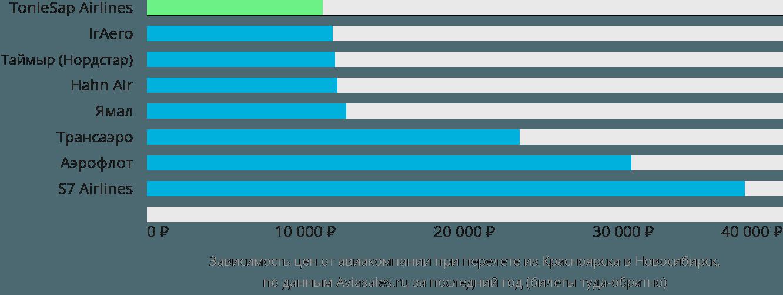 Динамика цен в зависимости от авиакомпании, совершающей перелет из Красноярска в Новосибирск
