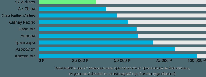 Динамика цен в зависимости от авиакомпании, совершающей перелёт из Красноярска на Филиппины