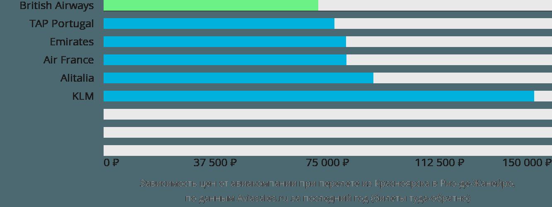 Динамика цен в зависимости от авиакомпании, совершающей перелет из Красноярска в Рио-де-Жанейро