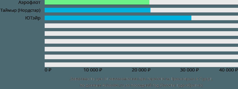 Динамика цен в зависимости от авиакомпании, совершающей перелет из Красноярска в Сургут
