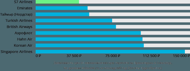 Динамика цен в зависимости от авиакомпании, совершающей перелет из Красноярска в Сингапур