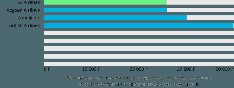 Динамика цен в зависимости от авиакомпании, совершающей перелет из Красноярска в Салоники