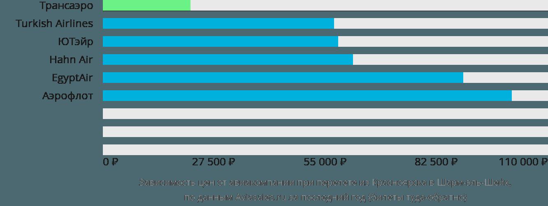 Динамика цен в зависимости от авиакомпании, совершающей перелет из Красноярска в Шарм-эль-Шейх