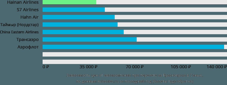 Динамика цен в зависимости от авиакомпании, совершающей перелет из Красноярска в Санью
