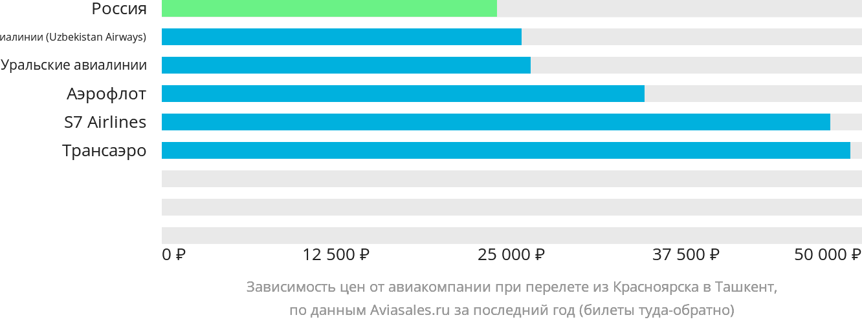 Динамика цен в зависимости от авиакомпании, совершающей перелет из Красноярска в Ташкент