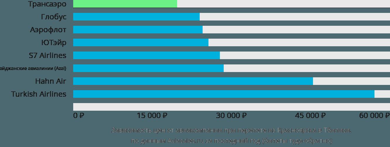 Динамика цен в зависимости от авиакомпании, совершающей перелет из Красноярска в Тбилиси
