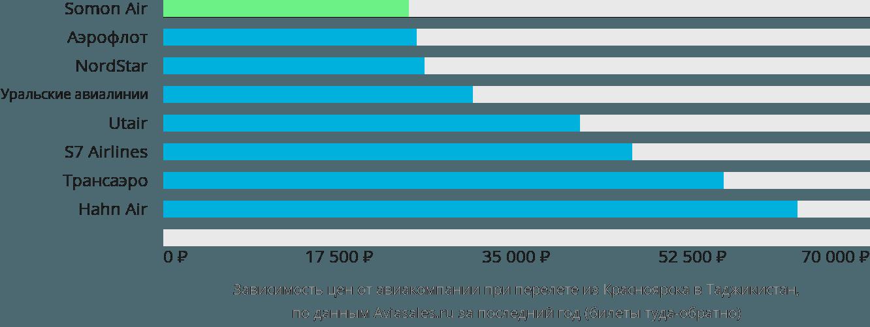 Динамика цен в зависимости от авиакомпании, совершающей перелет из Красноярска в Таджикистан