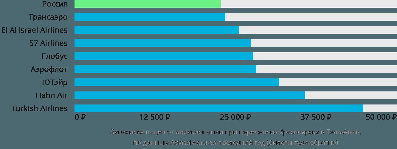 Динамика цен в зависимости от авиакомпании, совершающей перелет из Красноярска в Тель-Авив