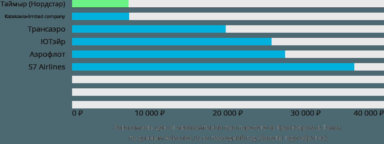 Динамика цен в зависимости от авиакомпании, совершающей перелет из Красноярска в Томск