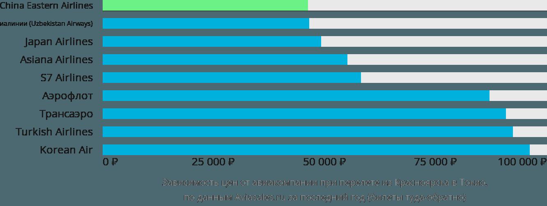 Динамика цен в зависимости от авиакомпании, совершающей перелет из Красноярска в Токио