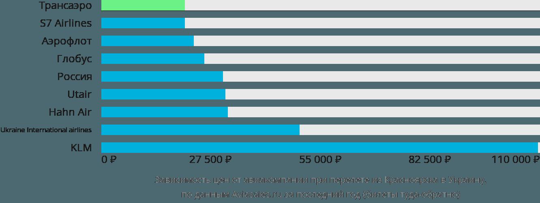 Динамика цен в зависимости от авиакомпании, совершающей перелет из Красноярска в Украину