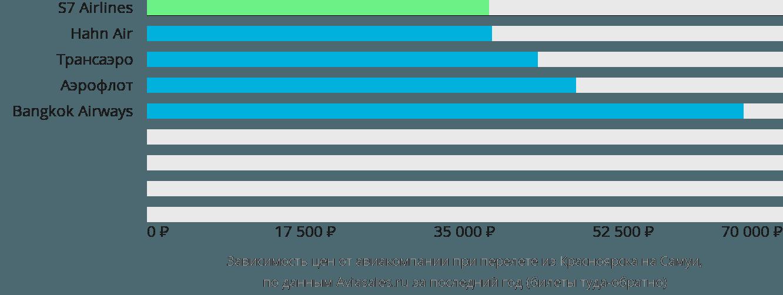 Динамика цен в зависимости от авиакомпании, совершающей перелет из Красноярска на Самуи