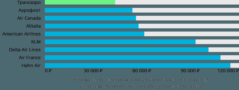 Динамика цен в зависимости от авиакомпании, совершающей перелет из Красноярска в США