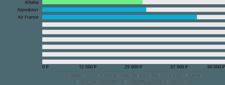 Динамика цен в зависимости от авиакомпании, совершающей перелет из Красноярска в Венецию