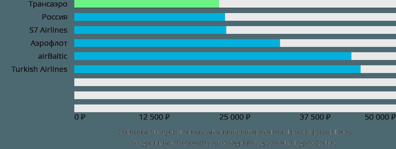 Динамика цен в зависимости от авиакомпании, совершающей перелет из Красноярска в Вену