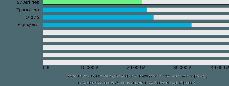 Динамика цен в зависимости от авиакомпании, совершающей перелет из Красноярска в Воронеж