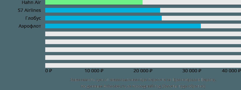 Динамика цен в зависимости от авиакомпании, совершающей перелет из Красноярска в Верону