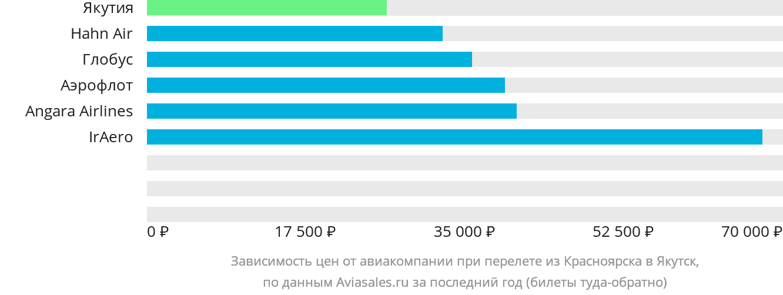 Динамика цен в зависимости от авиакомпании, совершающей перелет из Красноярска в Якутск