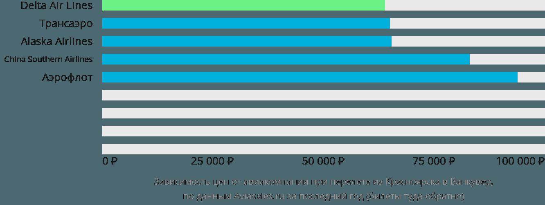 Динамика цен в зависимости от авиакомпании, совершающей перелет из Красноярска в Ванкувер