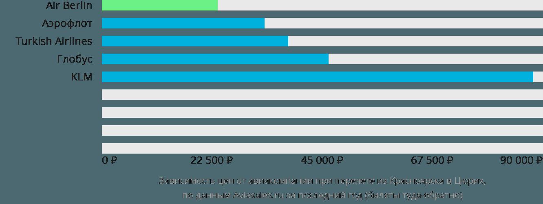 Динамика цен в зависимости от авиакомпании, совершающей перелет из Красноярска в Цюрих