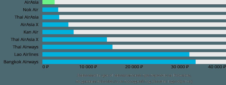 Динамика цен в зависимости от авиакомпании, совершающей перелет из Кхонкэна